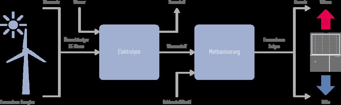 GMWP-Grafik